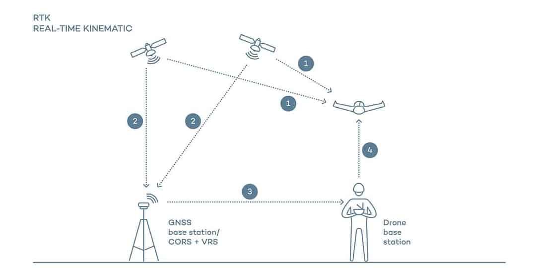 đo đạc bản đồ bằng UAV PPK