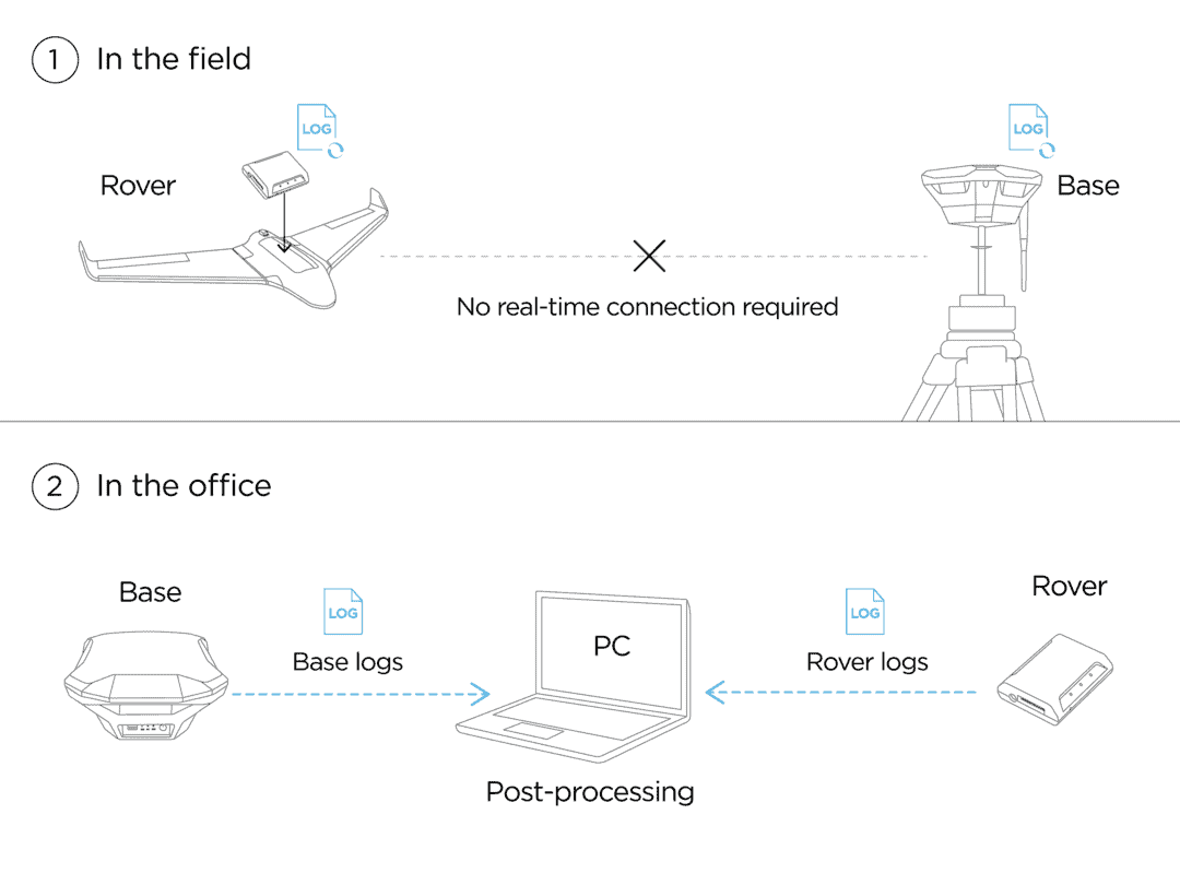 workflow of drone PPK