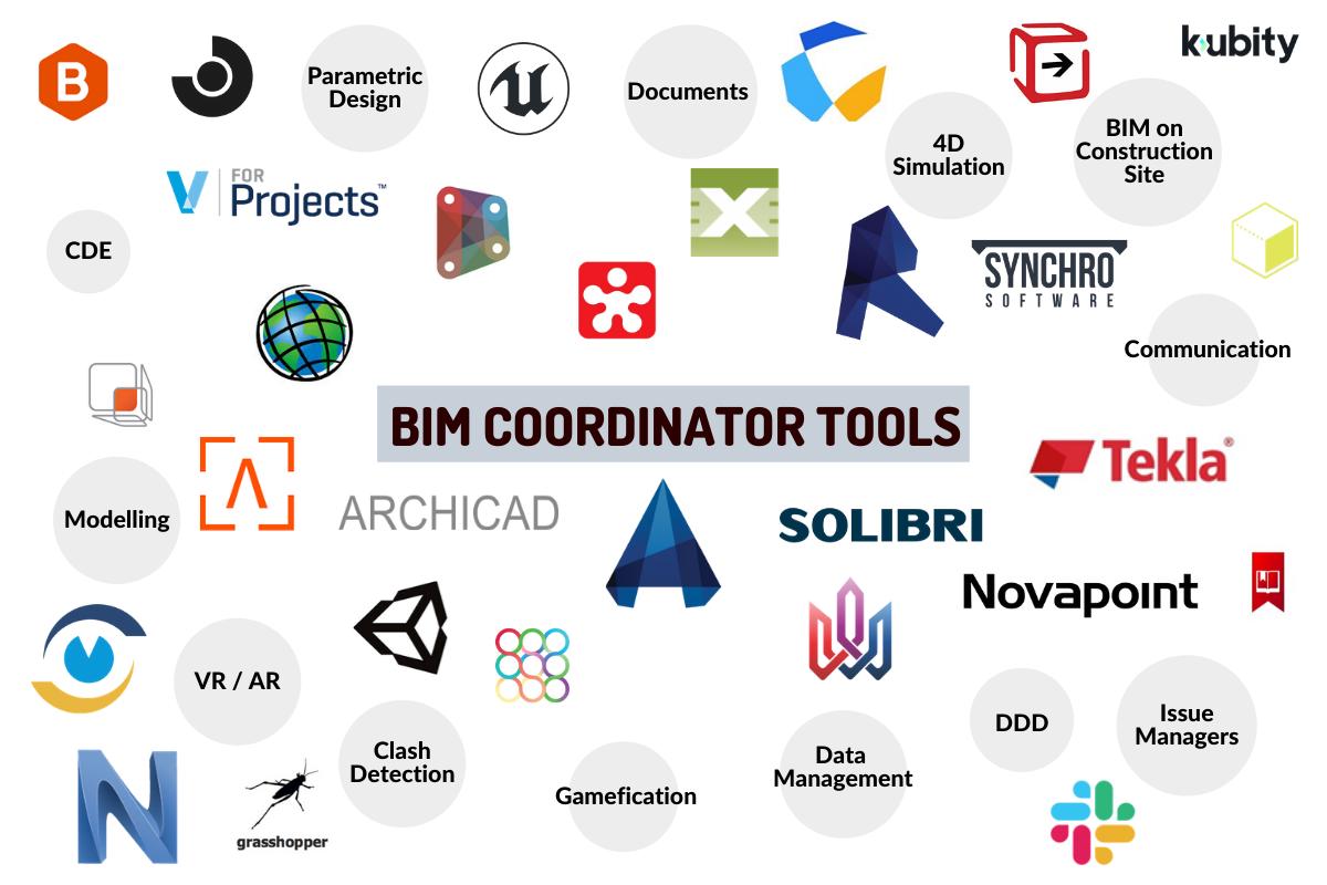 Các phần mềm phát triển mô hình thông tin xây dựng (BIM)