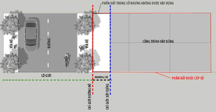 Tìm hiểu quy định về lộ giới xây dựng