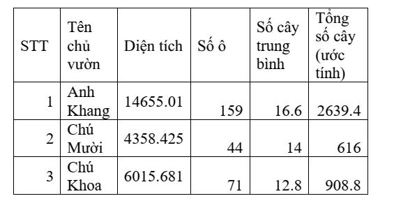 Kết quả đánh giá số lượng cây trồng bằng UAV