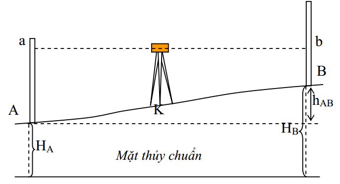 Nguyên lý đo thủy chuẩn