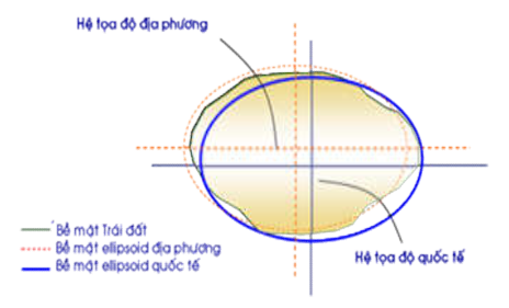 Mô hình Ellipsoid Trái Đất và Ellipsoid địa phương